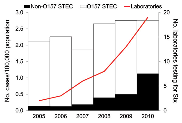 Rate of reported O157 and non-O157 Shiga toxin (Stx)–producing Escherichia coli (STEC) infections and number of laboratories performing Stx testing by year, Washington State, USA, 2005–2010.