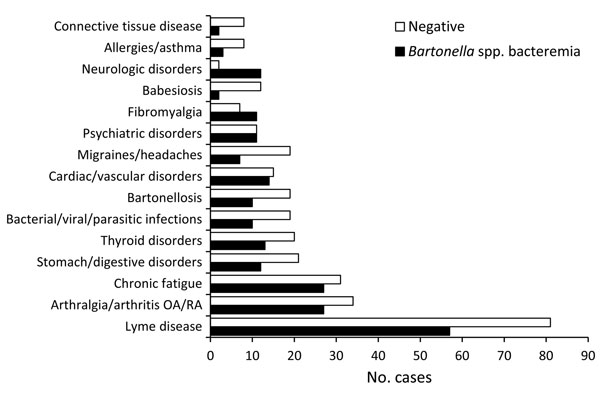 Bartonella spp. PCR results for the 15 most frequently reported previous diagnoses.