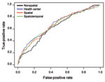 Thumbnail of Receiver operating characteristic curves for the 4 prediction models for multidrug-resistant tuberculosis among patients who received drug susceptibility testing, Lima Ciudad and Lima Este, Peru, 2005–2007.