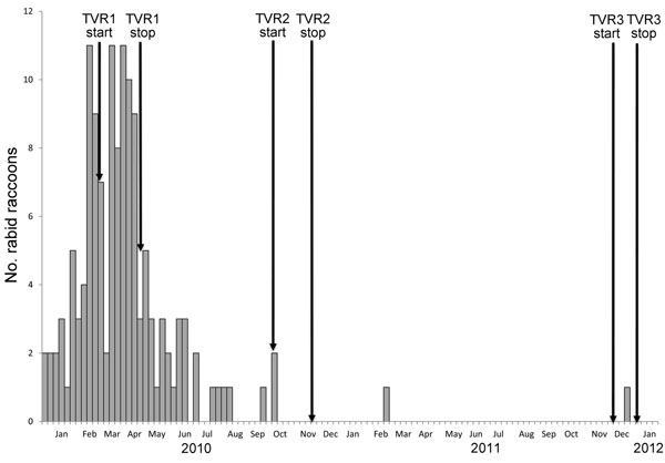 Number of rabid raccoons, Manhattan, New York, USA, by week, during and after the epizootic in Central Park and the corresponding dates of the 3 rounds of the trap-vaccinate-release program (TVR).