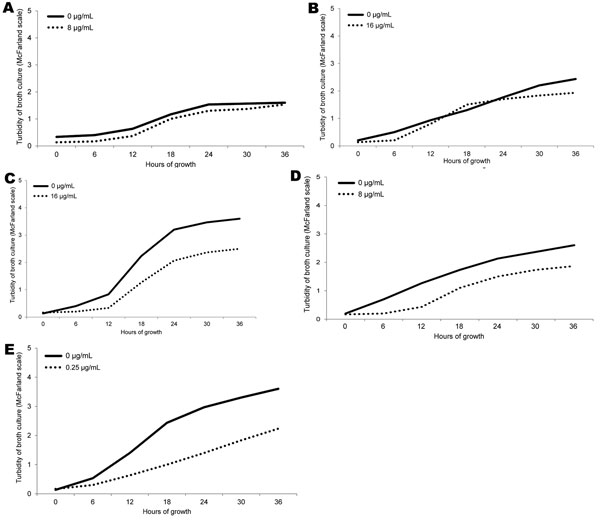 LRSE isolated from patients with bloodstream infections, Greece, 2008–2010. Effect of growth under exposure to linezolid at half-MIC is shown for the 3 low-level LRSE: A) A2570, B) A1702, and C) A2490; and at half-MIC for the 2 linezolid-susceptible control isolates: D) A1521 and E) ATCC 29213. LRSE, linezolid-resistant Staphylococcus epidermidis.