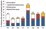 Thumbnail of Proportion of febrile patients with acute rickettsial infections by month, southern Sri Lanka, March–October 2007.