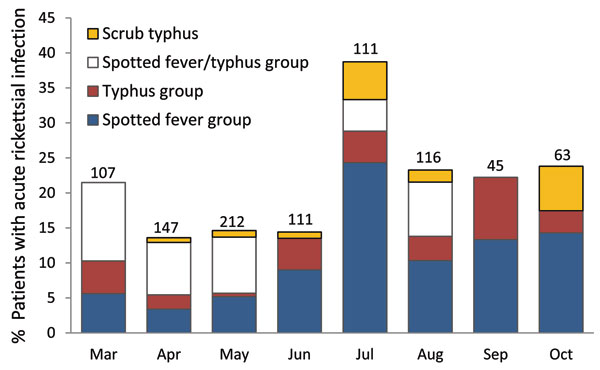 Proportion of febrile patients with acute rickettsial infections by month, southern Sri Lanka, March–October 2007.