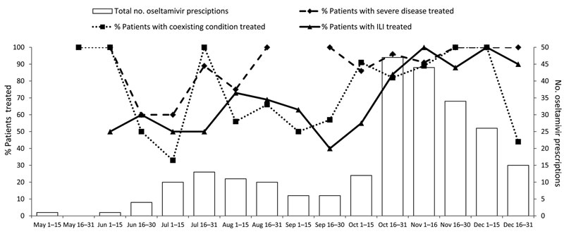 Total number of patients treated with oseltamivir by category, presence of influenza-like illness (ILI), and disease severity, Los Angeles, California, USA, 2009.