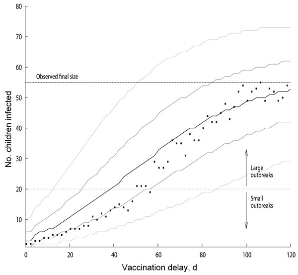 Distribution of measles outbreak sizes as function of vaccination delay for models with basic reproduction number (R0) of ≈16 and baseline vaccination ratio (BVR) of 91.3% (effective reproduction number ≈1.4). We considered the outbreaks that were still ongoing at the day of implementation of the outbreak-response vaccination campaign and not those that had spontaneously died out earlier by chance. For every given vaccination delay, the squares indicate the most likely large outbreak size, and t