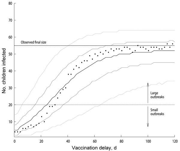 Distribution of measles outbreak sizes as function of vaccination delay for models with basic reproduction number (R0) of ≈31 and baseline vaccination ratio (BVR) of 94.3% (effective reproduction number ≈1.8). We considered the outbreaks that were still ongoing at the day of implementation of the outbreak-response vaccination campaign and not those that had spontaneously died out earlier by chance. For every given vaccination delay, the squares indicate the most likely large outbreak size, and t