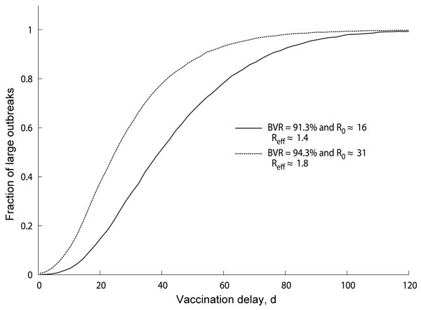 Percentage of measles outbreaks that become large for the indicated models. We considered those outbreaks that are ongoing at the moment of implementation of the vaccination campaign, indicated by the vaccination delay in the x-axis. BVR, baseline vaccination ratio; R0≈16, scenario in which basic reproduction number R0≈16 is considered; R0≈31, scenario in which basic reproduction number R0≈31 is considered; Reff, effective reproduction number.