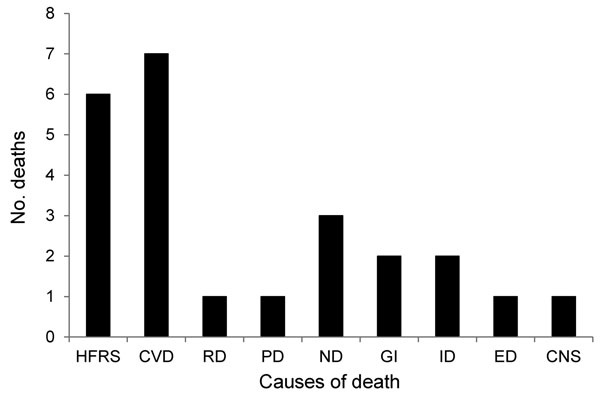 Main causes of death for patients in the acute phase of hemorrhagic fever with renal syndrome (HFRS), Sweden 1997–2009. Acute phase includes any death within 90 days of HFRS diagnosis. Data from the HFRS database, Swedish Institute for Communicable Disease Control, Cause of Death Register, National Board of Health and Welfare. HFRS, hemorrhagic fever with renal syndrome; CVD, cardiovascular disease; RD, renal disease; PD, pulmonary disease; ND, neoplastic disease; GI, gastrointestinal disease; I