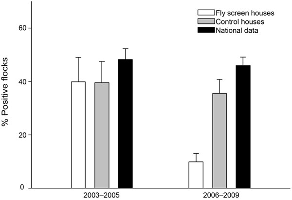 Percentage (mean) of broiler chicken flocks that were Campylobacter spp. positive during summers of 2003–2005 (before fly screens) and 2006–2009 (with fly screens). Prevalence is based on data from June through October each year. Error bars indicate standard error.