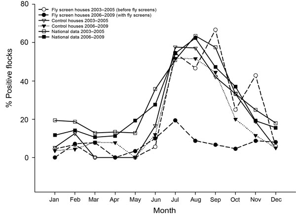 Year-round percentage, by month, of broiler chicken flocks that were Campylobacter spp. positive during 2003–2005 (before fly screens) and 2006–2009 (with fly screens).