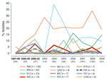 Thumbnail of Prevalence over time of 12 high-prevalence XbaI pulsotypes among 579 Escherichia coli ST131 isolates. High-prevalence pulsotypes are those with >6 isolates (>1% of population) each. Years before 2003 are combined into 3 groups because of the small numbers of isolates. On the x-axis, the number of isolates for the particular period is shown in parentheses below the dates. y-axis prevalence values are based on the total number of isolates in the particular period.