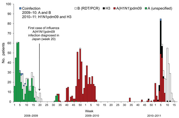 Cases of influenza and influenza-like illnesses on Izu-Oshima Island, Japan, from week 1 of 2009 through week 17 of 2011. The number of influenza cases and influenza-like illnesses are plotted weekly from the disease onset. Influenza cases were defined as illnesses diagnosed by a rapid test combined with a reverse transcription nested PCR (RT-nPCR) or by a rapid diagnostic test (RDT) alone, during the retrospective period (unspecified). Influenza-like illnesses were defined as cases for which in