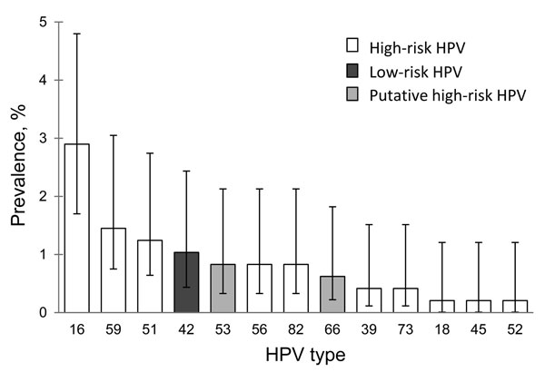 Prevalence of human papillomavirus (HPV) types in oral samples from 24 female youth with oral HPV infection, Stockholm, Sweden. The 4 most common HPV types were high-risk types HPV16 (2.9%, 95% CI 1.7%–4.8%), HPV59 (1.4%, 95% CI 0.7%–3.0%), and HPV51 (1.2%, 95% CI 0.6%–2.7%) and low-risk type HPV42 (1.0%, 95% CI 0.4%–2.4%).