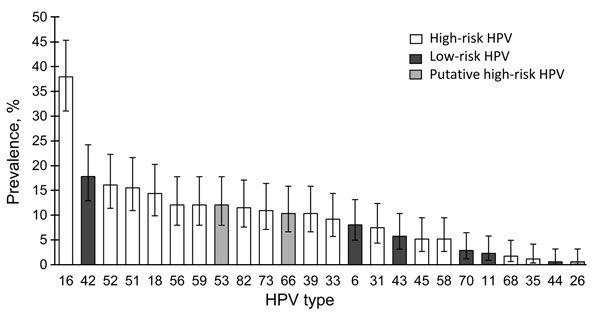 Prevalence of human papillomavirus (HPV) types in cervical samples from 24 female youth with oral HPV infection, Stockholm, Sweden. The 4 most common types were high-risk types HPV16 (37.9%, 95% CI 31.0%–45.3%); HPV52 (16.1%, 95% CI 11.4%–22.3%), and HPV51 (15.5%, 95% CI 10.9%–21.6%) and low-risk type HPV42 (17.8%, 95% CI 12.9%–24.2%).