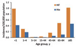 Thumbnail of Incidence of invasive Haemophilus influenzae serotypes e and f infections, by age group, England and Wales, 2009–2010.