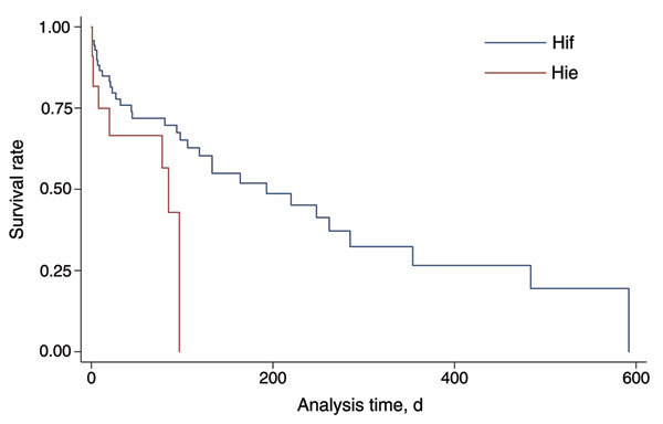 Kaplan-Meier curve for outcome among patients with Haemophilus influenzae serotype e and f infections, after adjustment for age and comorbidities, England and Wales, 2009–2010.