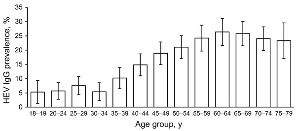 Estimated prevalence of hepatitis E virus (HEV) IgG, by age group, Germany, 2008–2011. Error bars indicate 95% CIs.