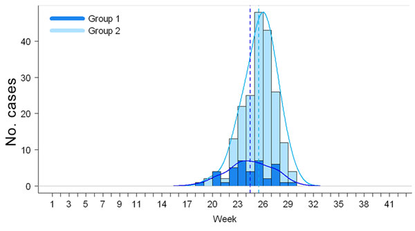 Distribution of weekly numbers of Ac Mong encephalitis cases, Bac Giang Province, Vietnam, 2004–2009, by 2 groups of districts: districts that harvested litchi during May–June (group 1) and districts that harvested litchi during June–July (group 2). Kernel densities are shown in solid lines and medians in dotted lines.