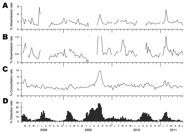 Influenza surveillance data, Hong Kong, February 23, 2008–June 18, 2011. A) Weekly overall school absenteeism rate. B) Weekly influenza-like illness (ILI)–specific school absenteeism rate. C) Weekly ILI (defined as fever plus cough or sore throat) consultation rates in sentinel networks of outpatient clinics in the private sector. D) Proportion of influenza A and B virus isolations (by date of collection) among all specimens submitted to the reference laboratory for Hong Kong Island at Queen Mar