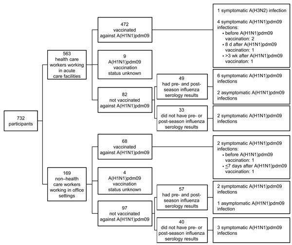 Flowchart of 732 persons enrolled in the Influenza Cohort Study, Toronto, Ontario, Canada