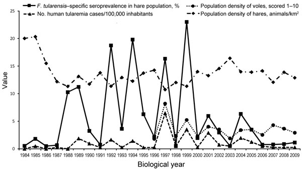 Correlation between the seroprevalence of Francisella tularensis in the European brown hare (Lepus europaeus) population, the population density of European brown hares and common voles (Microtus arvalis), and the number of tularemia cases in humans eastern Hungary, 1984–2010. Values were determined on the basis of biological years (March–February). Median values from the records of 3 counties were used for analysis.