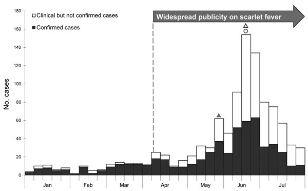Weekly number of scarlet fever cases, by onset date, Hong Kong, January–July 2011. White bars indicate clinically diagnosed but not laboratory-confirmed cases; solid bars indicate laboratory-confirmed cases. Solid triangle indicates May 30 dissemination of press release about first fatal case (in a 7-year-old girl); open triangle indicates June 21 dissemination of press release about second fatal case (in a 5-year-old boy); circle indicates June 23 launch of health education campaign.
