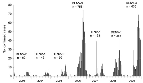Epidemic curve of confirmed cases of dengue virus (DENV) infection (N = 2,087), by week of onset, Kaohsiung City, Taiwan, 2003–2009. Predominant serotypes (DENV-1–3) and numbers of confirmed cases are shown.