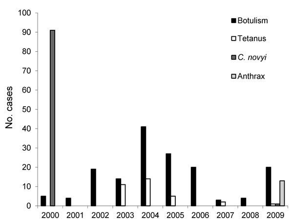 Annual numbers of cases of botulism, tetanus, Clostridium novyi infection, and anthrax among persons who inject drugs, England and Scotland, 2000–2009.