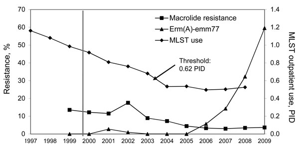 Prevalence of macrolide-resistant Streptococcus pyogenes and proportions of the erm(A)-emm77 geno-emm-type among macrolide-resistant strains during 1999–2009, and macrolides, lincosamides, streptogramins B, and tetracycline use data expressed in packages/1000 inhabitants/day during 1997–2007 in Belgium. Threshold indicates the critical level of macrolide, lincosamide, streptogramins B, and tetracycline use below which low-level macrolide-resistant S. pyogenes and selection of an inducible resist