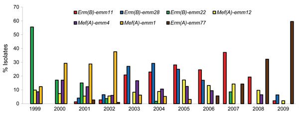 Predominant geno-emm-types that accounted for >5% of macrolide-resistant S. pyogenes, Belgium, 1999–2009.