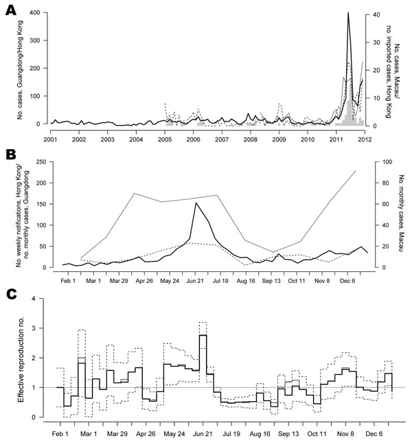 Trends in scarlet fever during outbreak in Hong Kong, Guangdong, and Macau, People's Republic of China, 2011. A) Monthly scarlet fever notifications in Hong Kong, Guangdong (data obtained from Department of Health Guangdong Province, www.gdwst.gov.cn/a/yiqingxx), and Macau (data obtained from Health Bureau, Government of the Macau Special Administrative Region (www.ssm.gov.mo/news/content/ch/1005/statistic.aspx). Vertical tick marks indicate January of each year. Data from Guangdong and Macau we