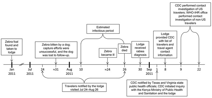 Timeline of events for traveler exposures to a rabid zebra and subsequent contact investigation of US travelers, Kenya, January 2011–September 2011. CDC, Centers for Disease Control and Prevention; WHO-HIR, World Health Organization's International Health Regulations Office.