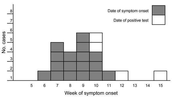 Week of symptom onset or positive test result for 21 persons with Yersinia enterocolitica O:9 infection, Norway, 2011. Dark gray, date of symptom onset for 17 case-patients; light gray, date of positive test result for 4 case-patients for whom the date of symptom onset was not available.