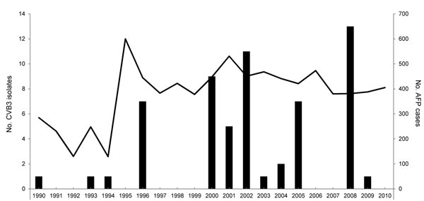 Frequency of isolation of coxsackievirus B3 (CVB3) in patients with acute flaccid paralysis Shandong Province, People's Republic of China, 1990–2010. Bars indicate number of CVB3 isolates from acute flaccid paralysis (AFP) surveillance; line indicates number of cases of AFP.
