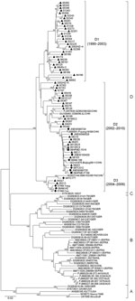 Thumbnail of Phylogenetic tree based on the alignment of the entire virus capsid protein 1 coding regions of coxsackievirus B3 isolates from Shandong, People's Republic of China, and around the world. Triangles indicate isolates from patients with acute flaccid paralysis; diamonds indicate isolates from patients with aseptic meningitis; circles indicate isolates from the Shandong environment; and squares indicate isolates from patients with hand-foot-and-mouth disease; the arrow indicates the re