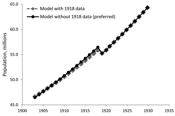 Effect of including 1918 data on estimated population of Japan. Data cover 1903–1930 and include observations for Hokkaido and the prefectures affected by the Kanto earthquake of 1923 (Chiba, Kanagawa, Shizuoka, and Tokyo).