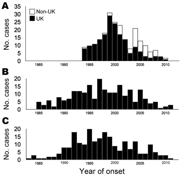 Annual incidence of variant Creutzfeldt-Jakob disease (vCJD) caused by ingestion of meat products contaminated with bovine spongiform encephalopathy agent (A) and iatrogenic CJD caused by contaminated dura mater (B) and cadaveric human growth hormone (C), 1982–2011. White bars in panel A represent cases from outside the United Kingdom, which were delayed in parallel with the later appearance of bovine spongiform encephalopathy outside the United Kingdom (not a second wave resulting from codon 12