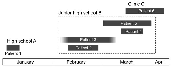 Epidemiologic linkage in 6 patients infected with Bordetella holmesii during pertussis outbreak, Japan, 2011. Duration of illness for each patient is shown as a gray box. Patient 3 provided unreliable information about the date of onset and recovery, but the patient's cough lasted for >1 month. Epidemiologic linkage was observed between 5 patients (patients 2–6), but not for patient 1.