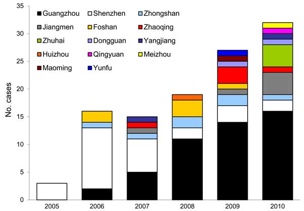 Reported cases of brucellosis, by city, Guandong Province, China, 2005–2010.