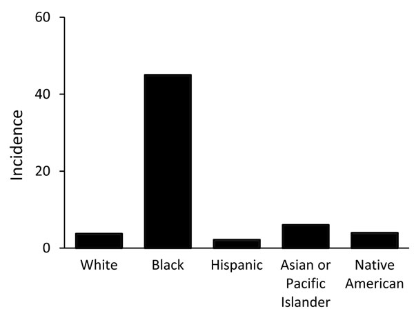 Average annual incidence (per 1,000 population) of disseminated coccidioidomycosis–associated hospitalizations, by race/ethnicity, Arizona, USA.