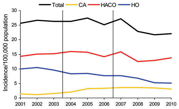 Incidence of methicillin-resistant Staphylococcus aureus infection, by relationship to healthcare and year, Connecticut, USA, 2001–2010. CA, community onset; HACO, health care–associated community onset; HO, hospital onset.