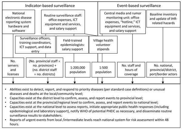 Inputs for Core Capacity 3 (Surveillance). IHR, International Health Regulations; ICT, information and communications technologies; WHO, World Health Organization; PoE, points of entry; PHEIC, public health emergency of international concern.