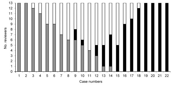 Classification of cause of death among 22 patients with Clostridium difficile infection (CDI), by 13 external reviewers, Quebec, Canada, 2007. Bars indicate the number of reviewers who assigned each category. Gray bars indicate that CDI was unrelated to death, white bars indicate that CDI contributed to death, and black bars indicate that death was directly attributable to CDI.