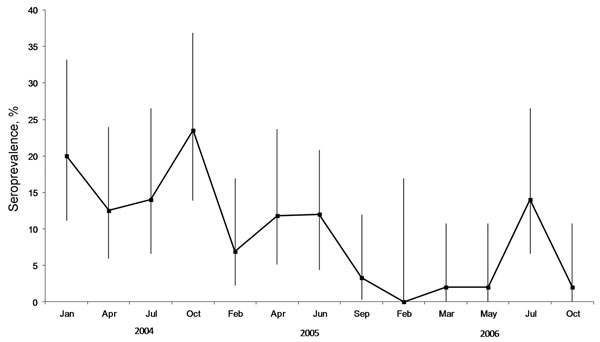Seroprevalence of Nipah virus among Pteropus hypomelanus bats in Pulau Tioman, Peninsular Malaysia, January 2004–September 2006. Error bars indicate 95% CIs.