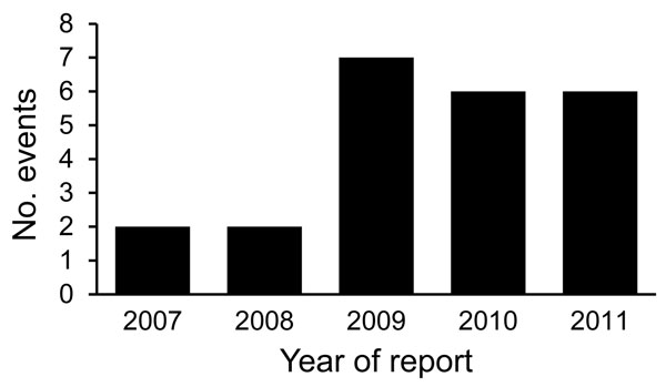 Twenty-four public health events in the United States assessed by the World Health Organization and posted on the International Health Regulations information site, July 2007–December 2011. There was 1 event of botulism and 1 event of Salmonella sp. infection in 2007; 1 event related to heparin and 1 event of Salmonella sp. infection in 2008; 5 events of influenza, 1 event of Escherichia coli infection, and 1 event of Salmonella sp. infection in 2009; 3 events of influenza, 1 event of Lassa feve