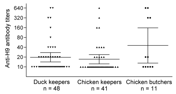 Avian influenza A (H9N2) virus microneutralization titers of workers with occupational exposure to poultry, Beijing, China, 2009–2010. A total of 305 serum specimens were tested by microneutralization assay, serum samples were considered positive with titers >80, and titers <10 were not included in this figure. Geometric mean titers and 95% CIs of subtype H9N2 microneutralization titers in various groups are indicated by long and short horizontal lines.