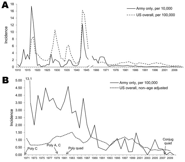 Timeline showing 100 years of meningococcal disease incidence in the US population compared with members of the US Army (A) and effects of introduction of meningococcal vaccines (B; years in which the vaccine types were introduced into the military indicated by arrows). Rates are unadjusted for age matching. Data for the US Army and the general population for 1910–1946 from Brundage and Zollinger (2). General population data for 1967–1977 from Brundage and Zollinger (2) and for 1978–2009 from th