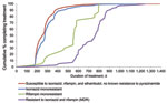 Thumbnail of Treatment duration, by drug-resistance pattern, among reported tuberculosis case-patients who completed treatment, United States, 2006. Cases were among patients who were alive and initiated therapy at diagnosis and who had start and end therapy dates as well as results for initial drug susceptibility testing to isoniazid, rifampin, and ethambutol. Susceptibility testing was conducted on culture-positive Mycobacterium tuberculosis isolates from any specimen type.