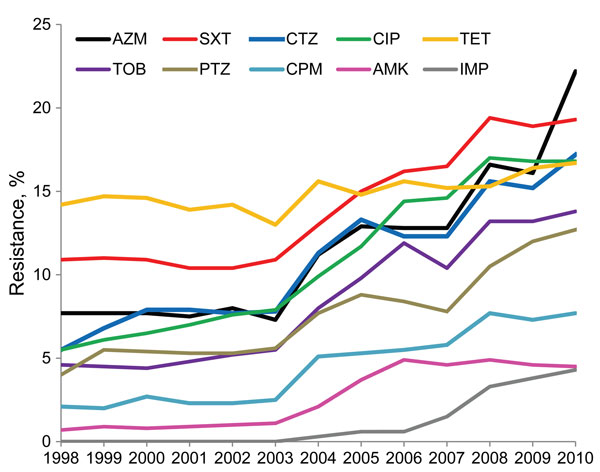 Klebsiella pneumoniae antimicrobial drug resistance, United States, 1998–2010. ATM, aztreonam; SXT, trimethoprim/sulfamethoxazole; CAZ, ceftazidime; CIP, ciprofloxacin; TET, tetracycline; TOB, tobramycin; TZP, piperacillin/tazobactam; CPM, cefepime; AMK, amikacin; IPM, imipenem. Ceftriaxone and gentamicin were not included for better data presentation.
