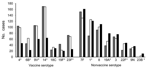 Serotype distribution of invasive pneumococcal disease in the Netherlands before and after (early and late) introduction of the 7-valent pneumococcal conjugate vaccine (PCV7). The 7 vaccine serotypes and the most prevalent nonvaccine serotypes are shown. The cases represent case-patients included in the study (covering ≈25% of the Dutch population). Gray, pre-implementation period (June 2004–May 2006); white, early post-implementation period (June 2006–May 2008); black, late post-implementation